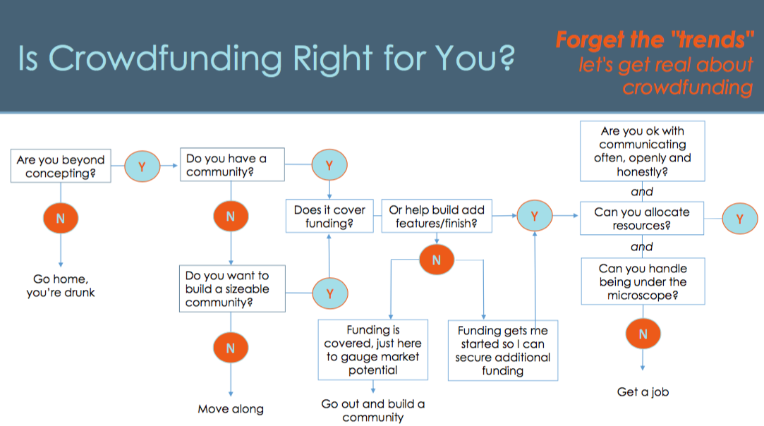 Crowdfunding for you